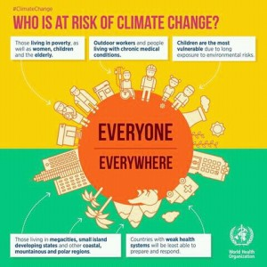 RISK OF CLIMATE CHANGE
