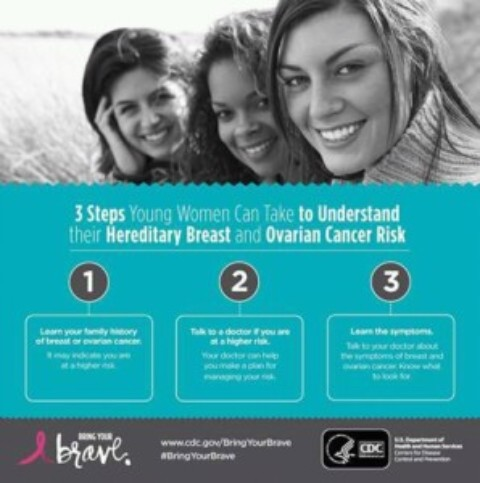 BREAST AND OVARIAN CANCER RISK